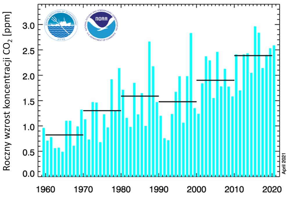 Wykres: roczne przyrosty koncentracji dwutlenku węgla w atmosferze o lat pięćdziesiątych. Widać długoterminowy trend wzrostowy.