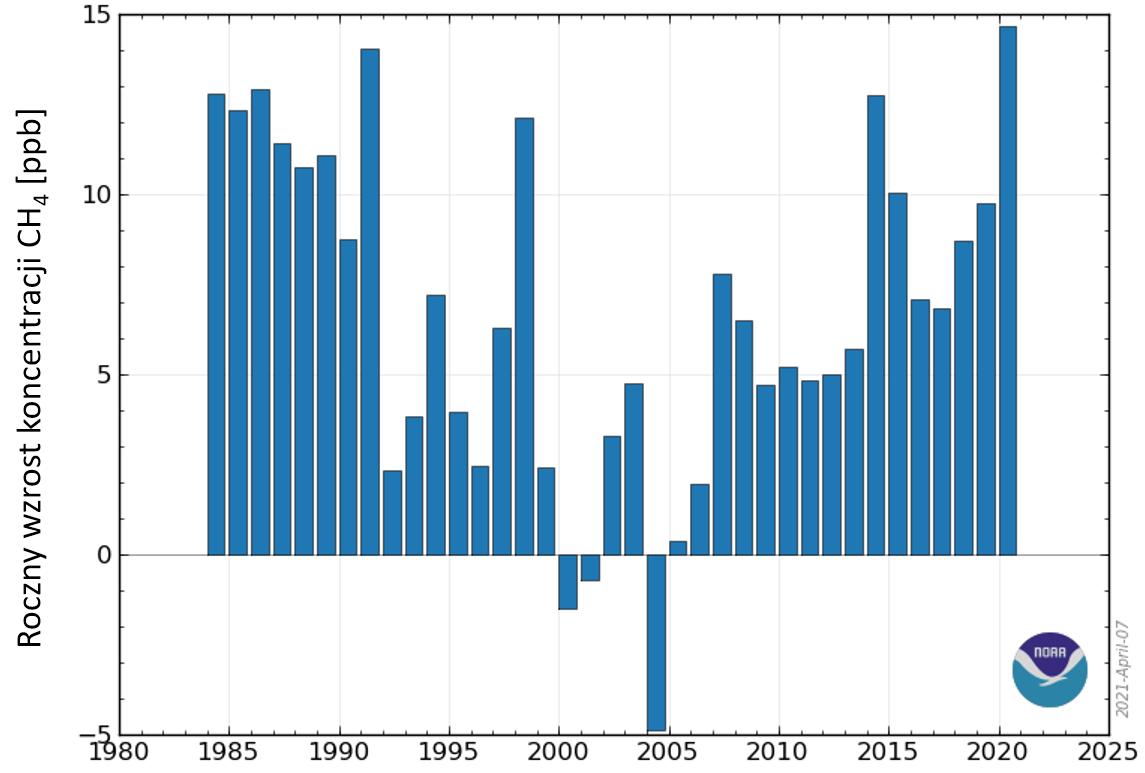 Wykres: średni roczny wzrost stężenia metanu. Wartości obniżają się do początku XXI wieku a następnie ponownie rosną.