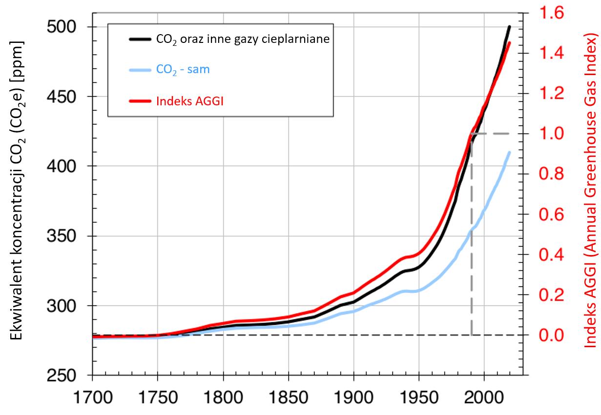 Wykres: koncentracje gazów cieplarnianych – dwutlenku węgla oraz dwutlenku węgla i innych gazów łącznie od roku 1700. Widać wzrost.