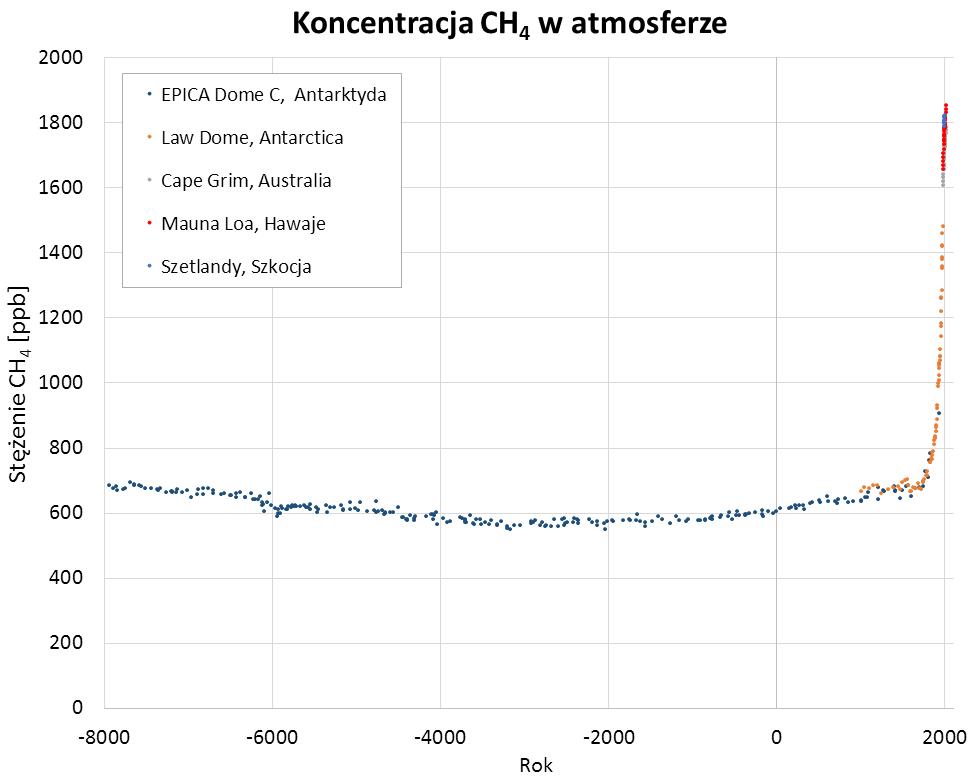 Wykres: Zmiany koncentracji metanu, widać w przybliżeniu stały poziom przez tysiące lat i zdecydowany wzrost od rewolucji przemysłowej do dziś.