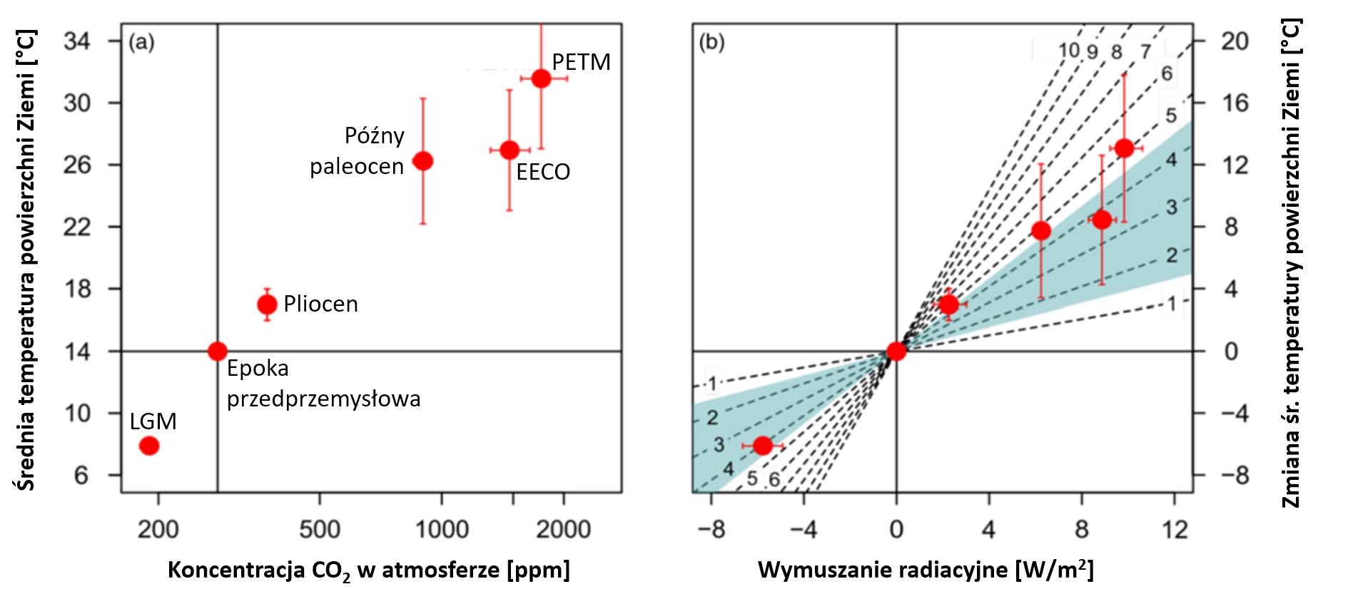 Wykres: Zależności między stężeniem CO2 i wymuszaniem radiacyjnym oraz temperaturą