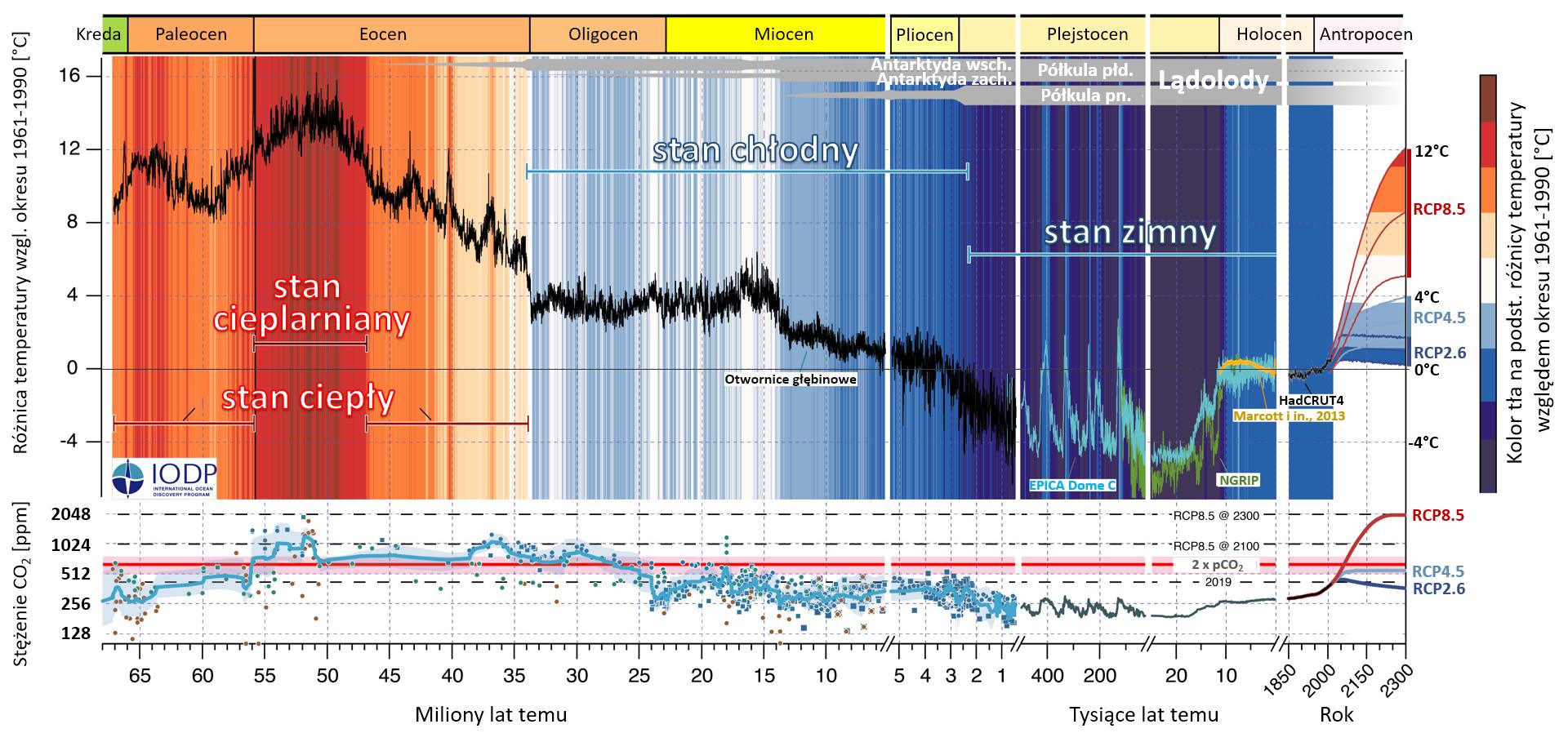Wykres: Rekonstrukcja zmian średniej temperatury dla ostatnich 66 mln. Lat.