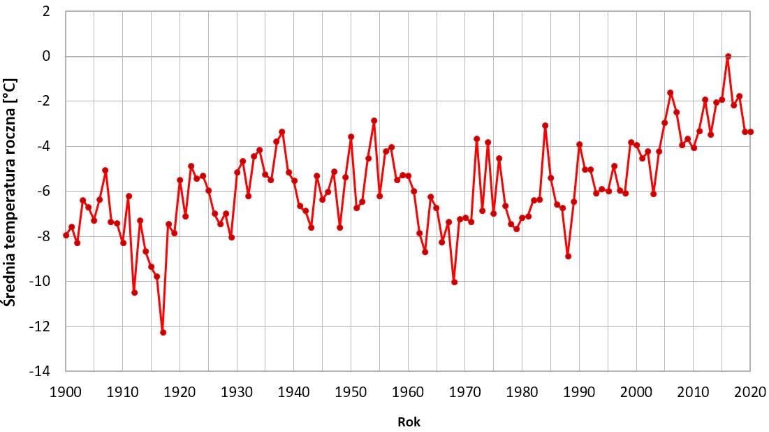 Wykres: Zmiany średniej rocznej temperatury powietrza na stacji Svalbard Lufthavn. Widać wahania w zakresie kilku stopni, ale też stopniowy wzrost temperatury.