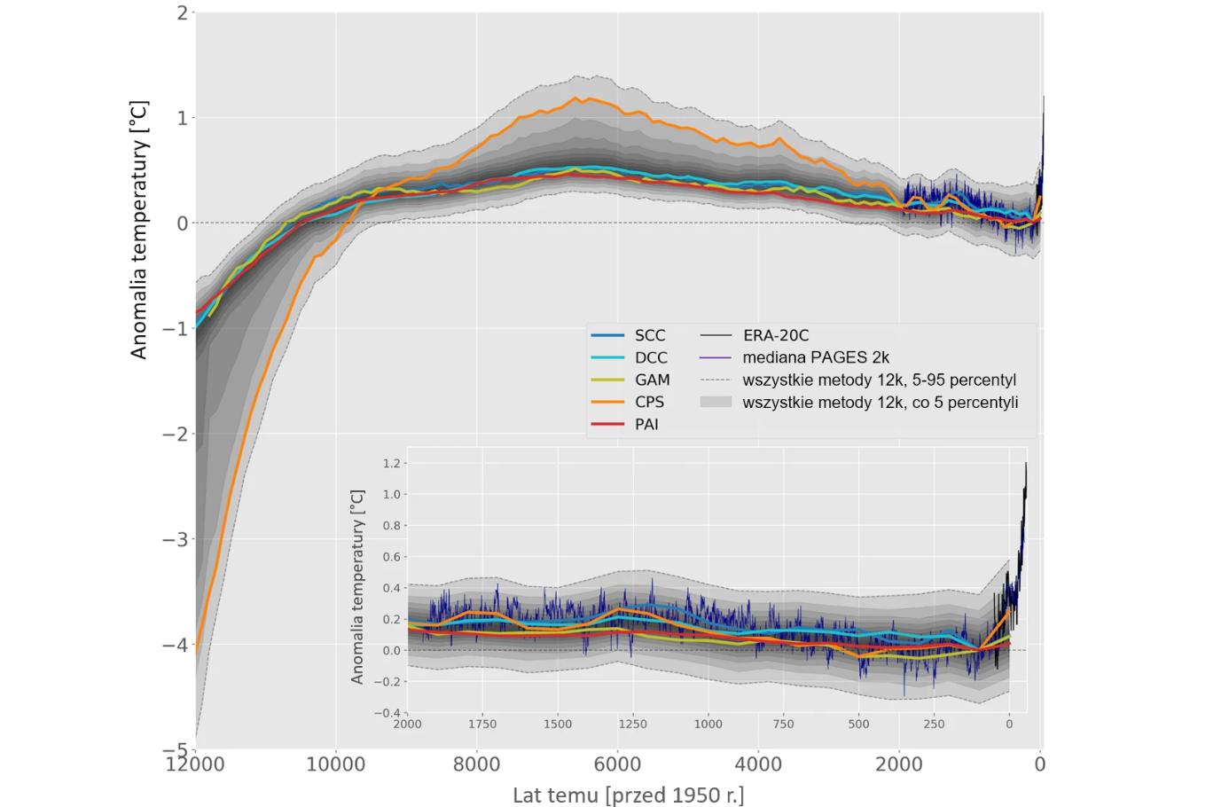 Wykres zmian anomalii temperatury w ostatnich 12 tysiącach lat. Rekonstrukcja pokazuje temperatury kilka tysięcy lat temu o ok. 0,5°C wyższe niż w epoce przedprzemysłowej, a ostatnio wyższe już o ponad 1°C