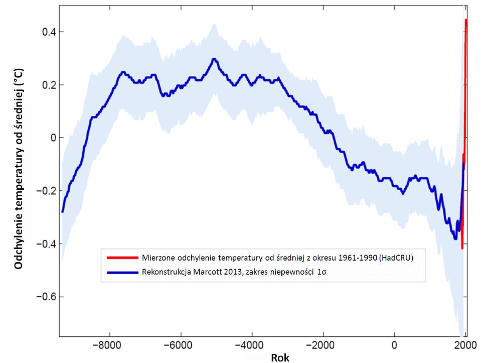 Wykres: średnia temperatura globalna w ostatnich 23 tysiącach lat.