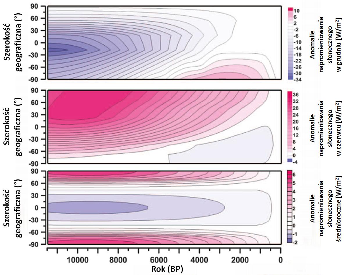 Wykresy w formie kolorowych map pokazujące zmieniające się w ciągu ostatnich 11,5 tys. lat anomalie napromieniowania słonecznego w zależności od szerokości