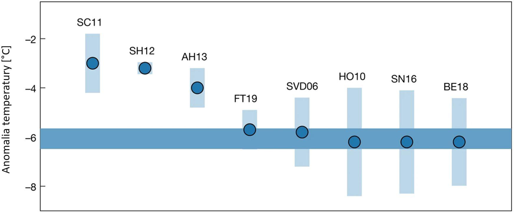 Wykres: różnica między temperaturą w maksimum epoki lodowej a tą z epoki przedprzemysłowej, różne rekonstrukcje, nowsze wskazują na wartość ook. -6 stopni.