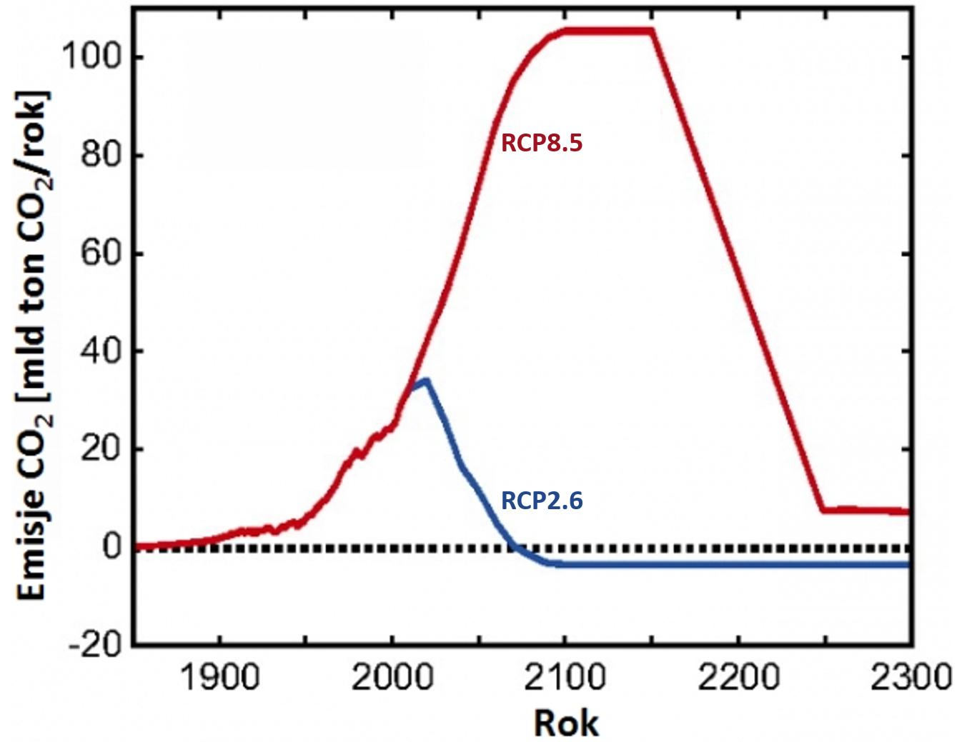 Wykres: przykładowe scenariusze emisji CO2 do 2300