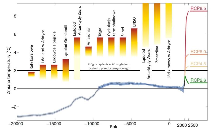 Wykres: Zmiany średniej temperatury powierzchni Ziemi (historia i prognozy) oraz prawdopodobieństwo przekroczenia punktów krytycznych.