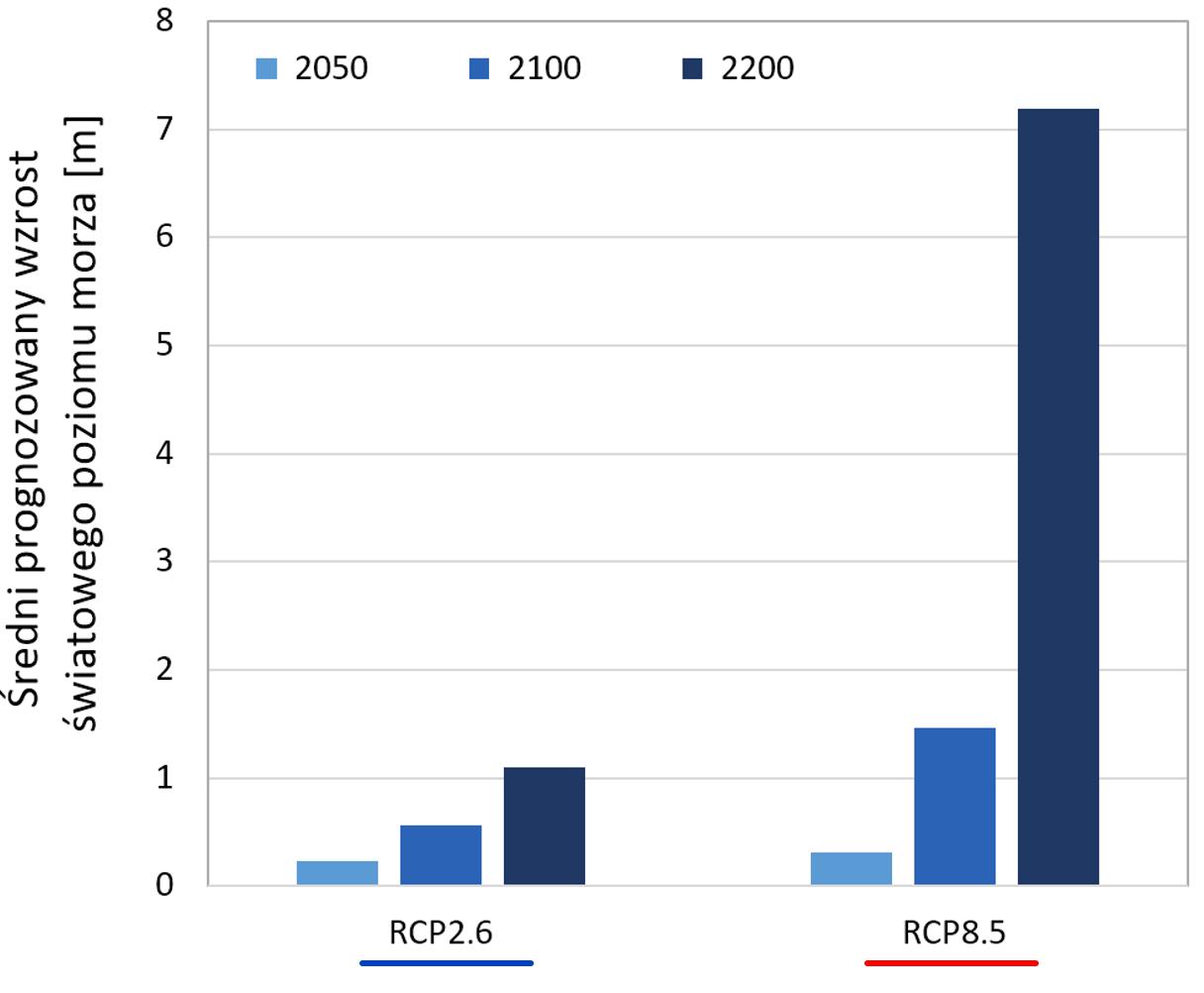 Wykresy prognozowany wzrost poziomu morza, zależnie od scenariusza emisji.