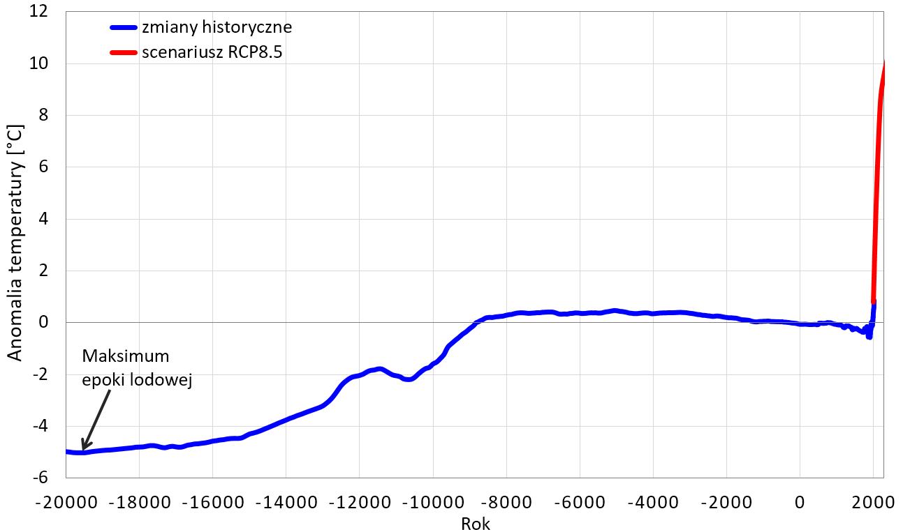 Wykres: Zmiany średniej temperatury od maksimum epoki lodowej, widać wzrost do ok. 8000 p.n.e., następnie stabilizację, delikatny spadek od ok. 3000  p.n.e. i gwałtowny wzrost po rewolucji przemysłowej.