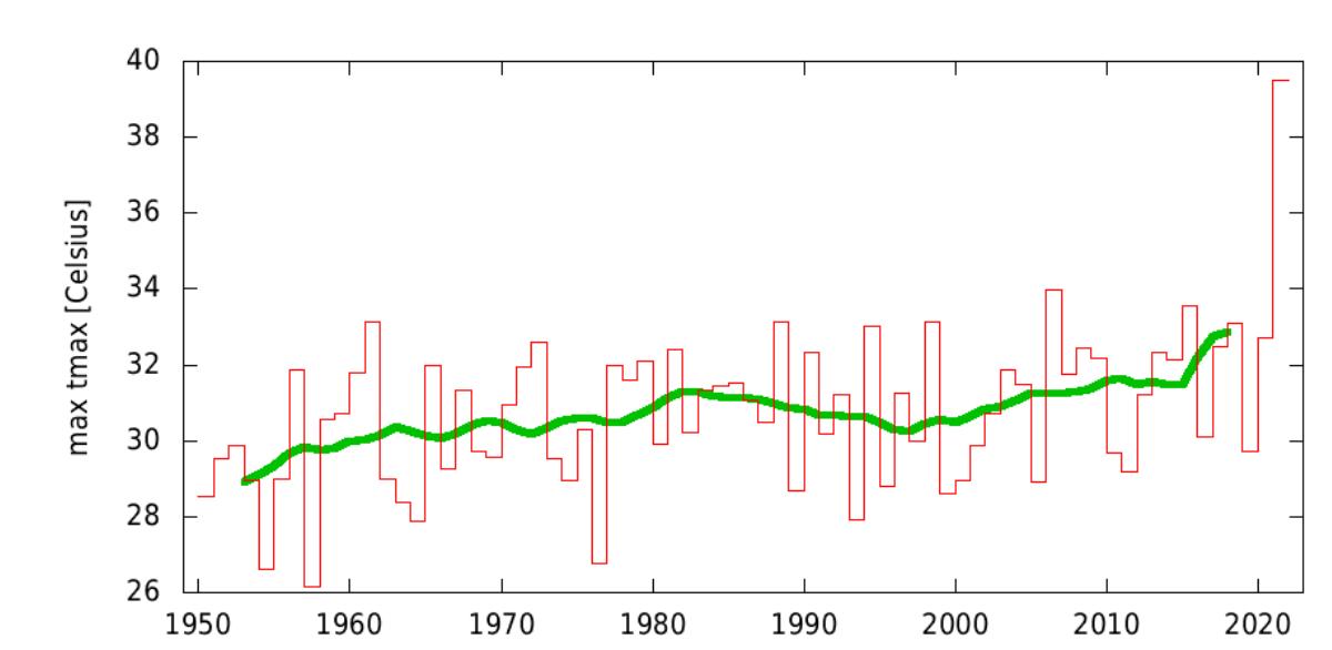 Wykres: maksymalne temperatury roczne w badanym regionie, od lat pięćdziesiątych utrzymywały się w zakresie 26–34 stopnie, w 2021 skoczyły do blisko 40