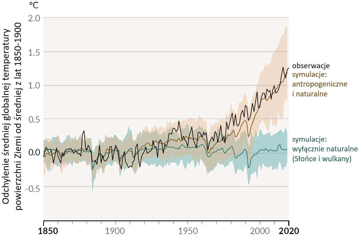 6 raport IPCC: Wykres zmian globalnej temperatury powierzchni Ziemi