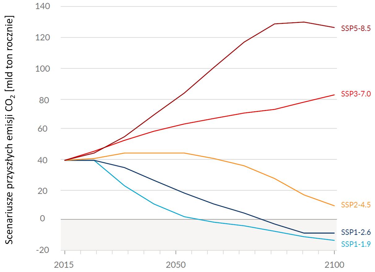 6 raport IPCC: Wykres pokazujący różne scenariusze przyszłych emisji CO2.