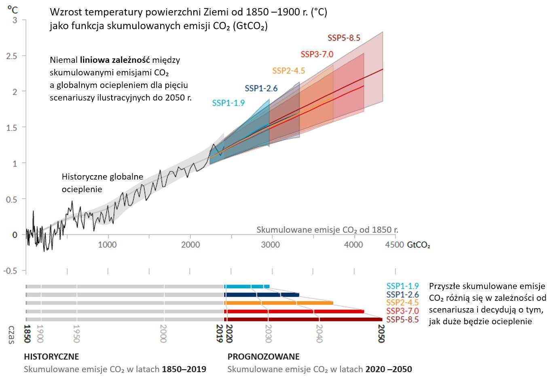 6 raport IPCC: wykres pokazujący zależność wzrostu temperatury od skumulowanych emisji CO2.