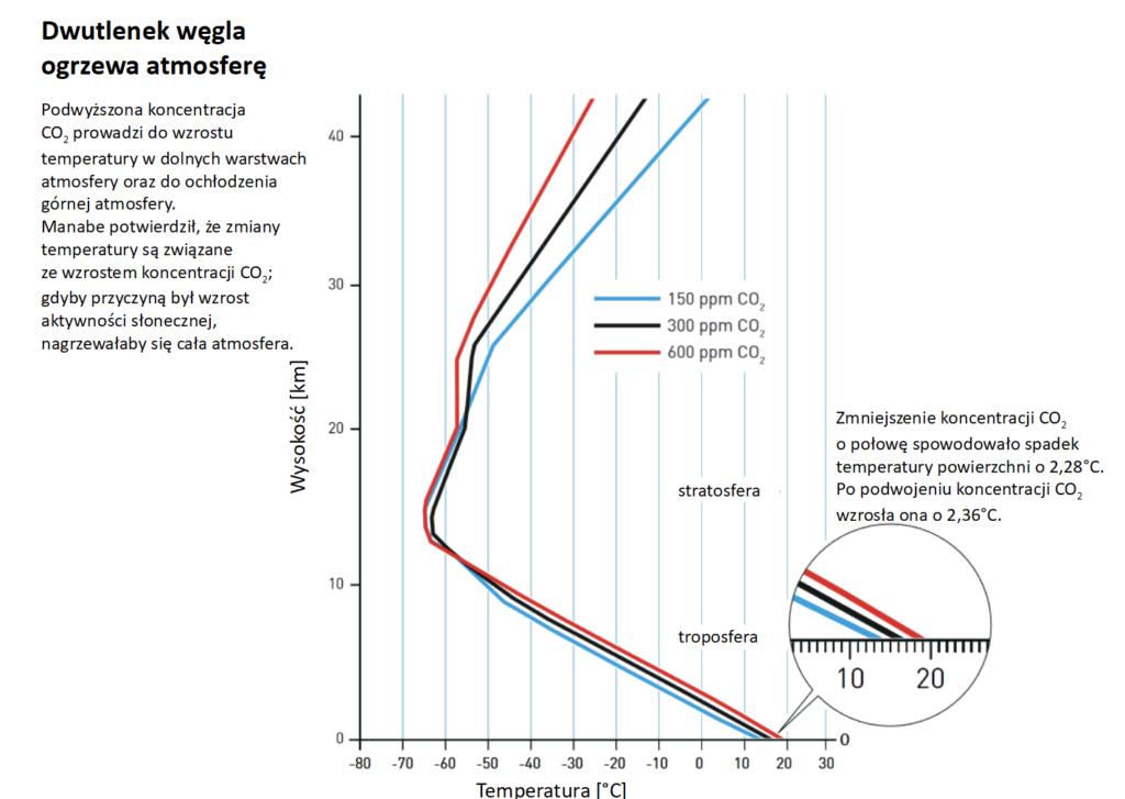 Wykres z pracy Manabe i Wetheralda, pokazujący temperaturę atmosfery na różnych wysokościach, zależnie od koncentracji CO2 w powietrzu.