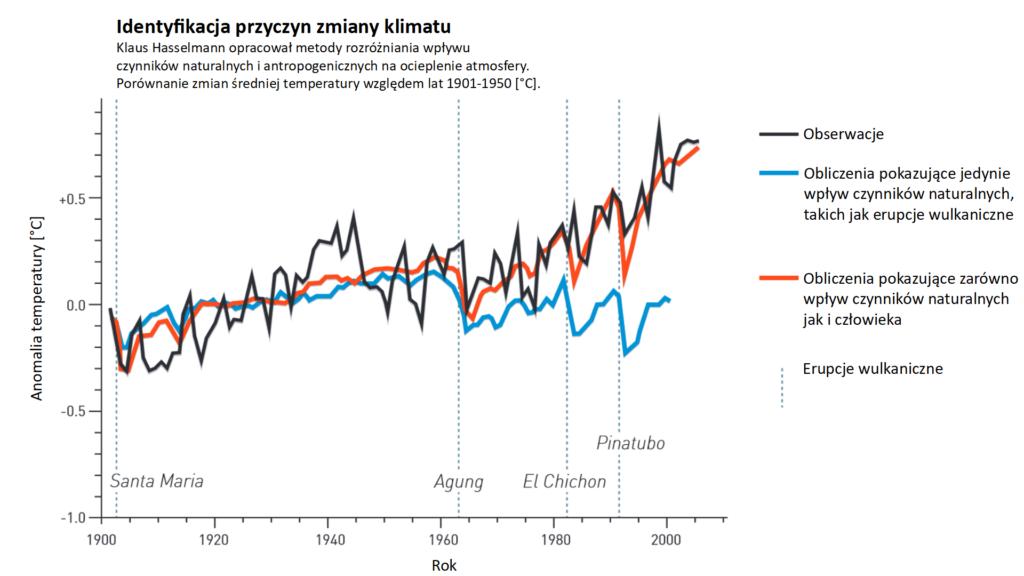 Wykres z pracy Hegerl i Zwiersa, pokazujący zmiany średniej temperatury związane z czynnikami naturalnymi i działalnością człowieka oraz samymi czynnikami naturalnymi. Tylko ten pierwszy jest zbliżony kształtem do wykresu na podstawie danych obserwacyjnych. Rysunek ilustruje wykorzystanie prac Klaussa Hasselmanna.