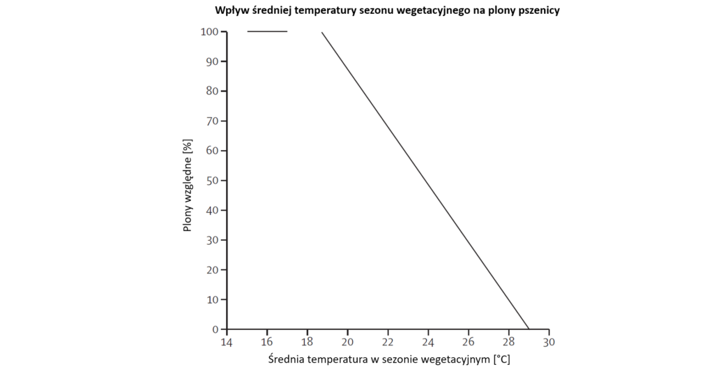 Wykres:  Wpływ średniej temperatury w sezonie wegetacyjnym na plony pszenicy.