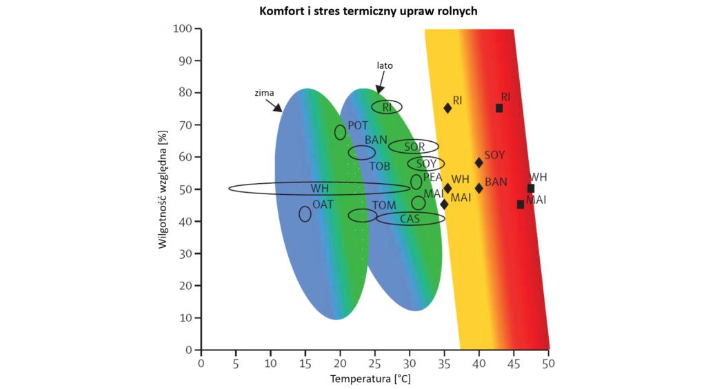 Diagram: strefa komfortu i stresu cieplnego dla roślin uprawnych w zależności od temperatury i wilgotności